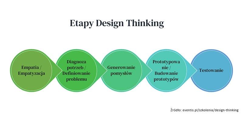 Proces Design Thinking